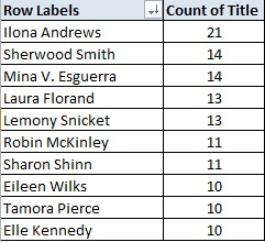 Author Count - August 2015